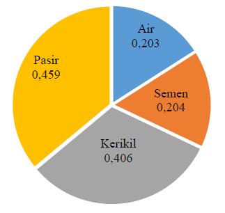 Sustainability Beton Metode Life Cycle Assessment Studi Kasus: Limbah Beton Laboratorium Bahan dan Konstruksi Departemen Teknik Sipil Universitas Diponegoro Semarang