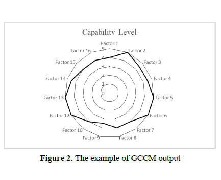 Green Construction Capability Model (GCCM) for Contracting Companies