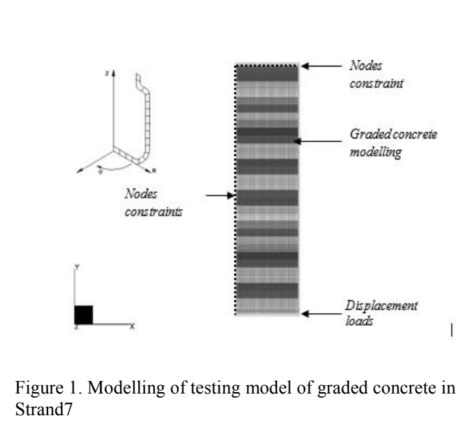 A Numerical Analysis of The Modulus of Elasticity of The Graded Concrete
